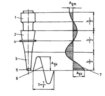 104862477 1 – UZ menič, 2 – primárny koncentrátor, 3 – sekundárny koncentrátor, 4 –  uzol kmitov, 5 – nástroj, 6 – časový priebeh výchylky kmitania, ...